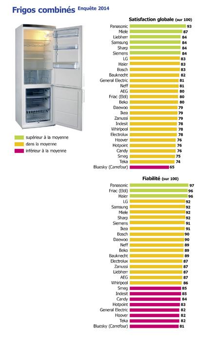 classement frigos